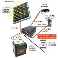 Wind Turbine & Solar Power Panel Integrated System for CCTV System Manufactures