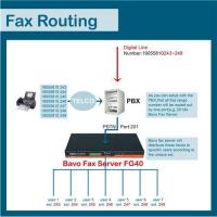 Buy cheap Howdoes Bavo fax routing work(FG40) from wholesalers