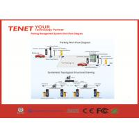 Tcp Ip Smart Vehicle Parking System Manufactures