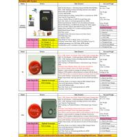 Buy cheap 2017 Person Portable Handheld Car Vehicle GSM GPRS GPS Tracker Locating Device System Factory Catalog Offer Price List from wholesalers