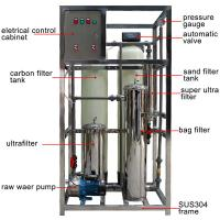 Buy cheap Reverse Osmosis Wastewater Treatment Plant Various Capacity 2.0kw / H Rated Power from wholesalers
