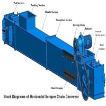 Buy cheap Horizontal Scraper  Chain Conveyor from wholesalers