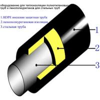Buy cheap polyethylene protective tube and polyurethane foam insulation equipment for steel pipe from wholesalers