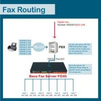 Buy cheap How does Bavo fax routing work FG40 from wholesalers