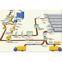 China Introduce & Technical Flow of Autoclave Aerated Concrete Equipment (AAC equipment) on sale
