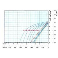 Buy cheap Bonded NdFeB Magnets (2) Demagnetization Curves of Bonded NdFeB Magnets - NB6 from wholesalers