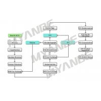 Buy cheap Starch & Sweetener Fructose Processing Line from wholesalers