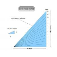 Wholesale Roof Pitch Factor from china suppliers