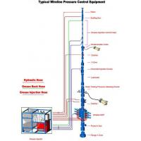 Buy cheap Wireline BOP Pressure Control Equipment from wholesalers