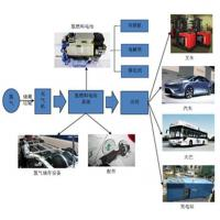 Buy cheap Hydrogen Fuel Cell from wholesalers