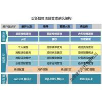 Buy cheap Equipment Maintenance Project Management System from wholesalers