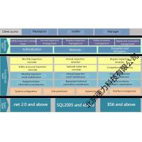 Buy cheap Special Equipment Safety Management System from wholesalers