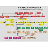 Wholesale carbonic acid (gas) flow chart of beverage production line from china suppliers